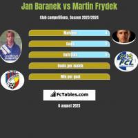 Jan Baranek vs Martin Frydek h2h player stats