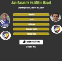 Jan Baranek vs Milan Havel h2h player stats