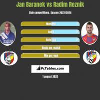 Jan Baranek vs Radim Reznik h2h player stats