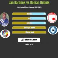 Jan Baranek vs Roman Hubnik h2h player stats