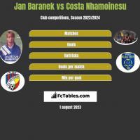 Jan Baranek vs Costa Nhamoinesu h2h player stats