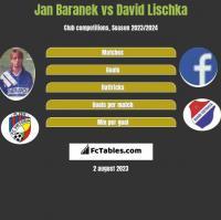 Jan Baranek vs David Lischka h2h player stats