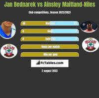 Jan Bednarek vs Ainsley Maitland-Niles h2h player stats