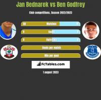 Jan Bednarek vs Ben Godfrey h2h player stats