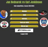 Jan Bednarek vs Carl Jenkinson h2h player stats