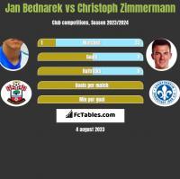 Jan Bednarek vs Christoph Zimmermann h2h player stats