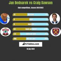 Jan Bednarek vs Craig Dawson h2h player stats