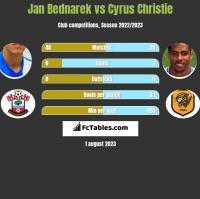 Jan Bednarek vs Cyrus Christie h2h player stats