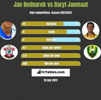 Jan Bednarek vs Daryl Janmaat h2h player stats