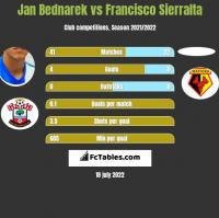 Jan Bednarek vs Francisco Sierralta h2h player stats