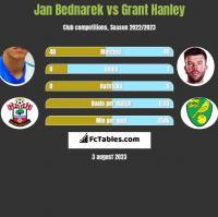 Jan Bednarek vs Grant Hanley h2h player stats