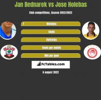 Jan Bednarek vs Jose Holebas h2h player stats