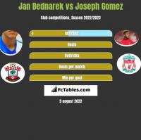 Jan Bednarek vs Joseph Gomez h2h player stats