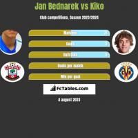 Jan Bednarek vs Kiko h2h player stats