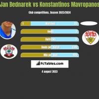 Jan Bednarek vs Konstantinos Mavropanos h2h player stats