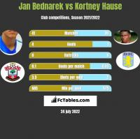 Jan Bednarek vs Kortney Hause h2h player stats