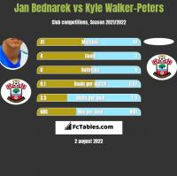 Jan Bednarek vs Kyle Walker-Peters h2h player stats