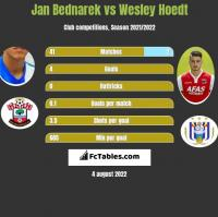 Jan Bednarek vs Wesley Hoedt h2h player stats
