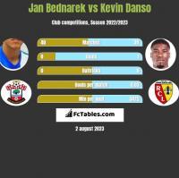 Jan Bednarek vs Kevin Danso h2h player stats