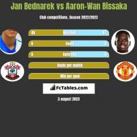 Jan Bednarek vs Aaron-Wan Bissaka h2h player stats