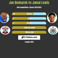 Jan Bednarek vs Jamal Lewis h2h player stats