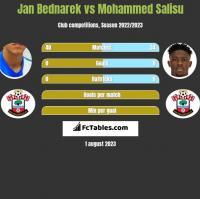 Jan Bednarek vs Mohammed Salisu h2h player stats