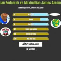 Jan Bednarek vs Maximillian James Aarons h2h player stats