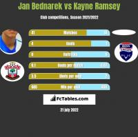 Jan Bednarek vs Kayne Ramsey h2h player stats