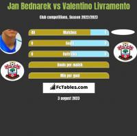 Jan Bednarek vs Valentino Livramento h2h player stats