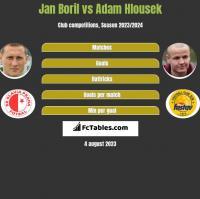 Jan Boril vs Adam Hlousek h2h player stats
