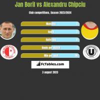 Jan Boril vs Alexandru Chipciu h2h player stats