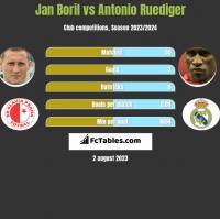 Jan Boril vs Antonio Ruediger h2h player stats
