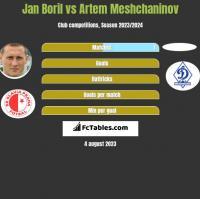 Jan Boril vs Artem Meshchaninov h2h player stats