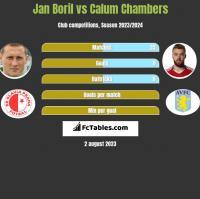Jan Boril vs Calum Chambers h2h player stats