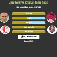 Jan Boril vs Ciprian Ioan Deac h2h player stats