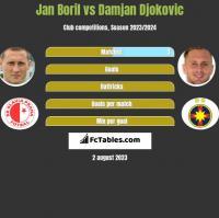 Jan Boril vs Damjan Djokovic h2h player stats