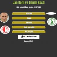 Jan Boril vs Daniel Kostl h2h player stats