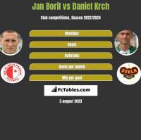 Jan Boril vs Daniel Krch h2h player stats