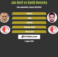 Jan Boril vs David Hovorka h2h player stats