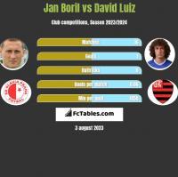 Jan Boril vs David Luiz h2h player stats