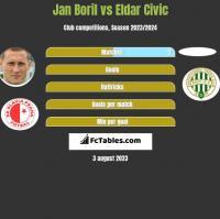 Jan Boril vs Eldar Civic h2h player stats