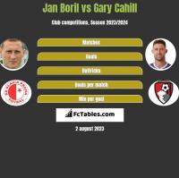 Jan Boril vs Gary Cahill h2h player stats