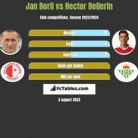 Jan Boril vs Hector Bellerin h2h player stats