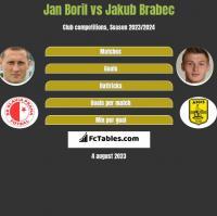 Jan Boril vs Jakub Brabec h2h player stats