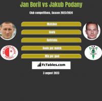 Jan Boril vs Jakub Podany h2h player stats