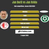 Jan Boril vs Jan Kvida h2h player stats