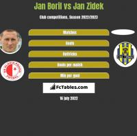 Jan Boril vs Jan Zidek h2h player stats