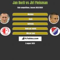 Jan Boril vs Jiri Fleisman h2h player stats