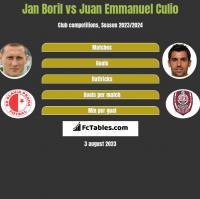 Jan Boril vs Juan Emmanuel Culio h2h player stats