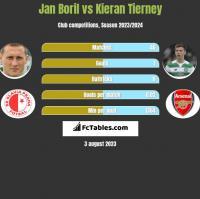 Jan Boril vs Kieran Tierney h2h player stats